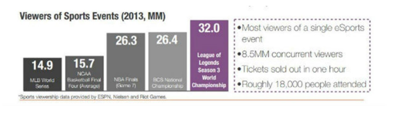 smite en los esports el crecimiento de la audiencia en los e sports nba engadget league of legends